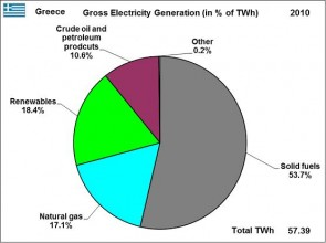 Energy as an Opportunity for Tackling the Greek Economic Crisis