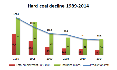 Polish hard coal decline