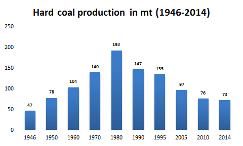 Polish hard coal production